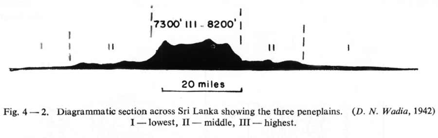 Cross section showing Sri Lanka's Lowest, Middle and Highest Peneplains
