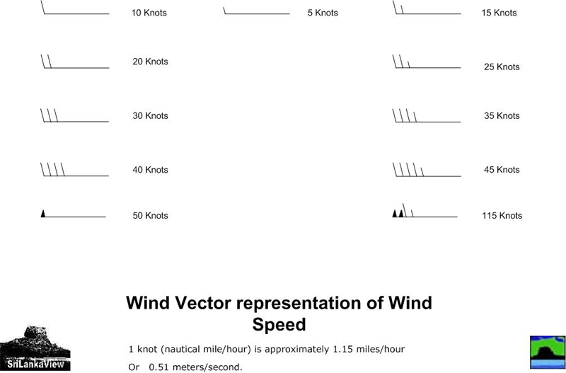 Wind Vector Barb s-Wind Speed