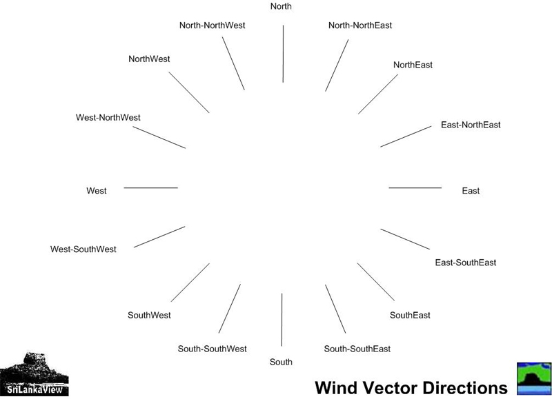 Wind Vector Directions